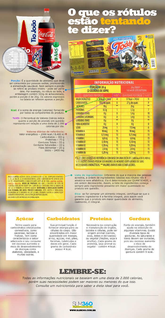 informacao-rotulo-alimentos-slim